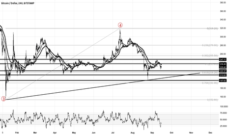 BTCUSD: Bitcoin key support and resistance levels