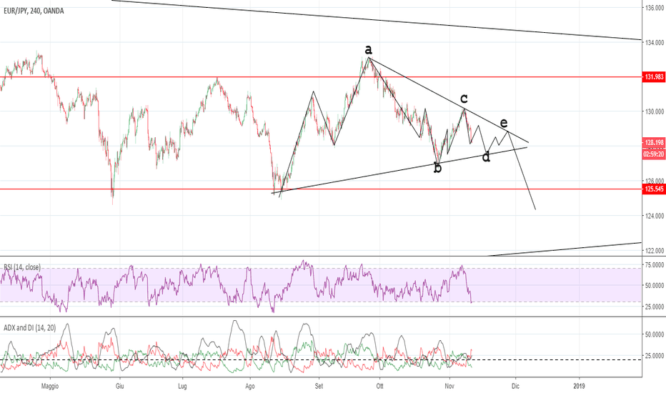 EURJPY: CORRECTIVE WAVE  TRIANGLES