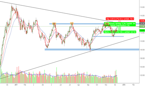 USDJPY: POSSIBLY SHORT ON USDJPY ON 1D