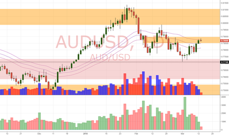 AUDUSD: AUD/USD Daily Update (13/3/18)