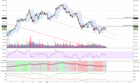 BTCUSD1W: 2h inv h+s with falling wedge