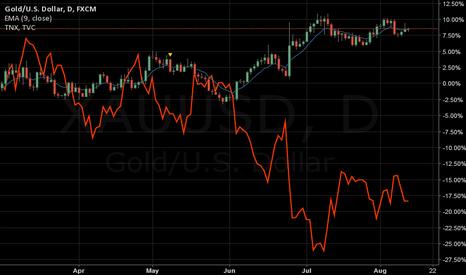 XAUUSD: GOLD vs 10yr treasury bills TNX