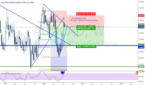 AUDCAD: AUDCAD Weekly Short