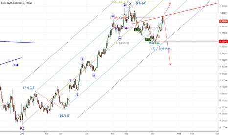 EURUSD: EURUSD at an important Juncture