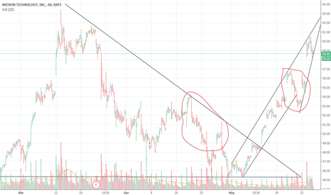 MU: This is only my 2nd chart ever help is much appreciated.