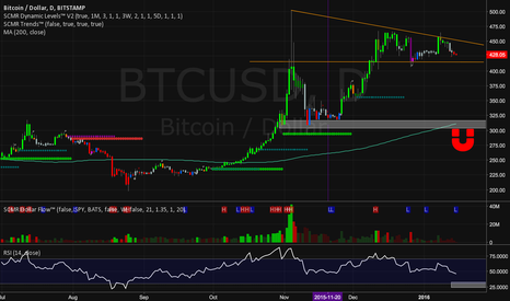 BTCUSD: BTCUSD MIke Hearn Short