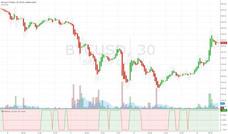 BTCUSD: Indicator: Kaufman AMA Binary Wave