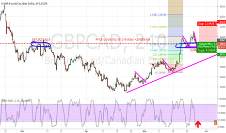 GBPCAD: BUY GBPCAD ABOVE SUPPORT 1.90000
