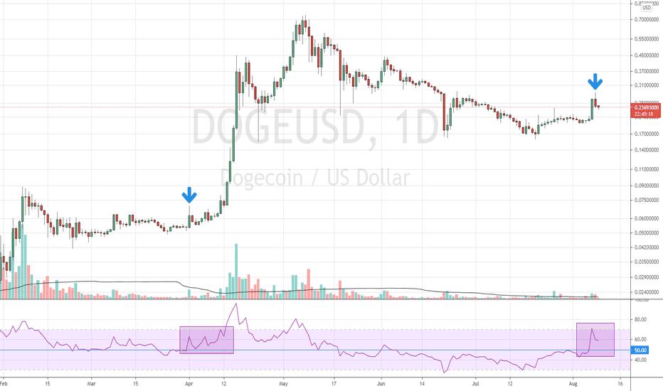 DOGEUSD — Dogecoin to USD Price Chart — TradingView