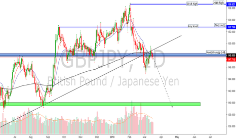 GBPJPY: is it time for a bearish run???