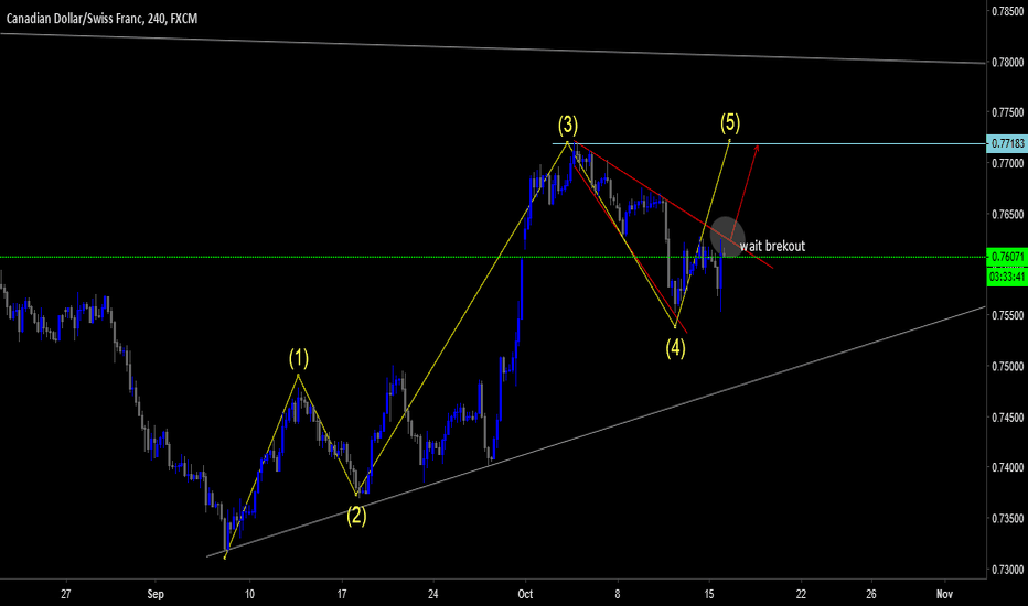 CADCHF: CADCHF BRAODENING WEDGE AND FORM WAVE 4