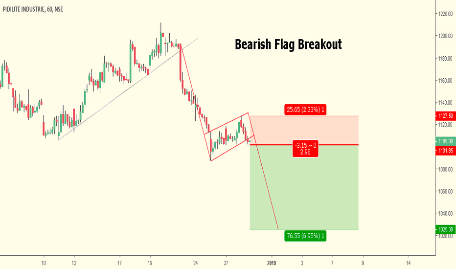 PIDILITIND: Bearish Flag Breakout - Continuation Pattern - Risk Reward 1: 3
