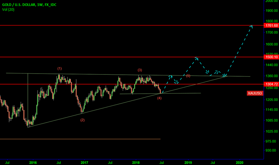 XAUUSD: Gold: Long term outlook