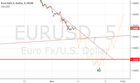 EURUSD: 4th and 5th of November EURUSD prediction