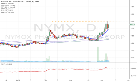 NYMX: NYMX - Potential Long at the break of $4.50