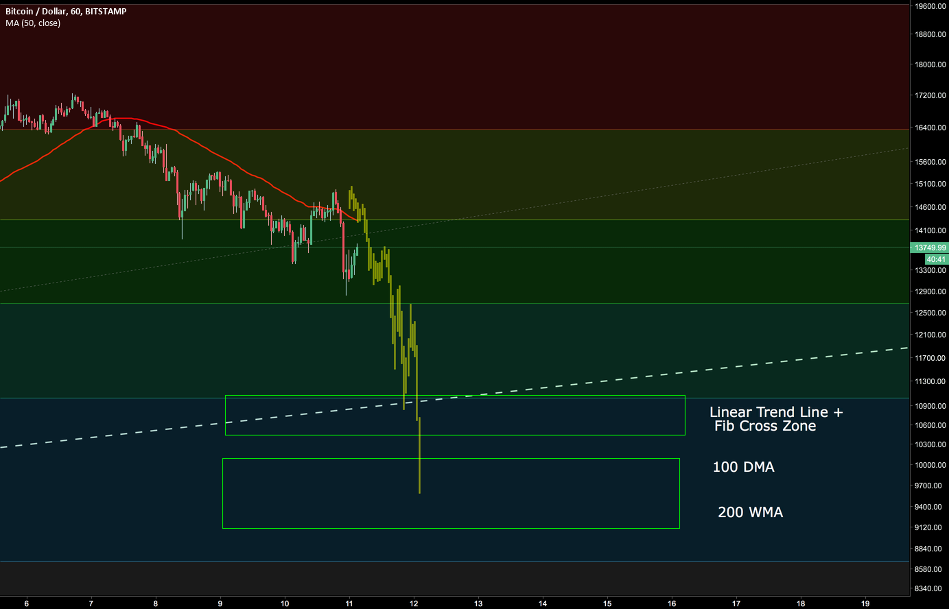 BTC.. MEAN REVERSION SOON !!