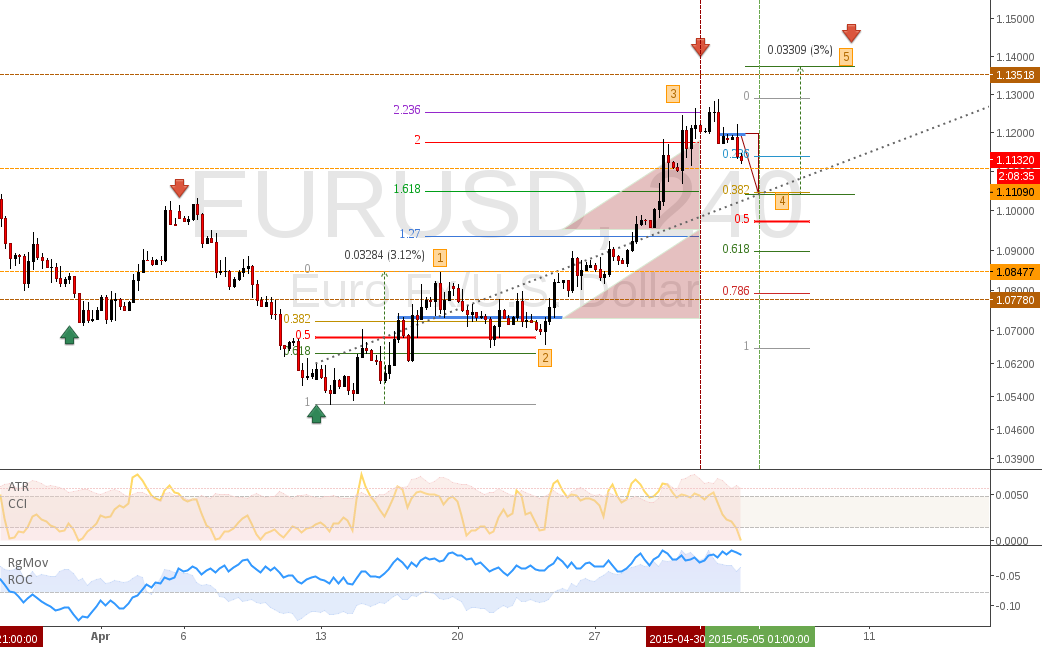 EURUSD: Short the 4th wave C then buy the 5th until NFP