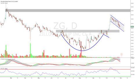 ZG: $ZG Long Zillow breakout trade