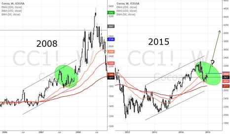 CC1!: Cocoa - Will history repeat?