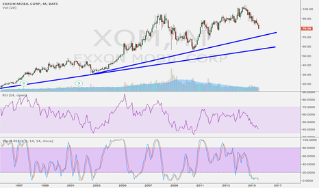 XOM: Waiting for RSI 37 or so to pick up.