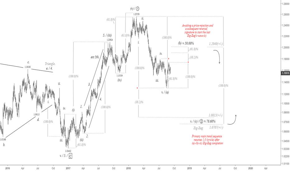 EURUSD: $EUR vs. $USD Daily Chart.Catch the corrective downtrend #eurusd