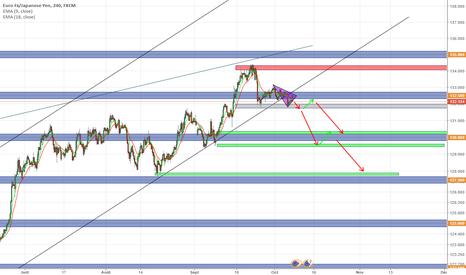 EURJPY: EUR / JPY short -> Swing
