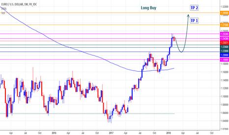 EURUSD: Eurusd Long Buy Position  Entry