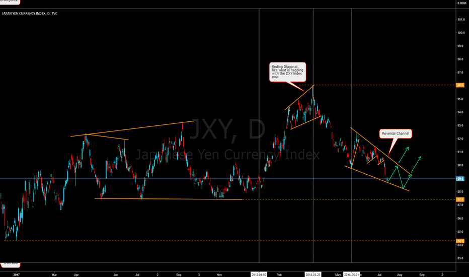 JXY: JXY index is setting for reversal