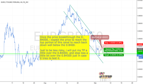 EURGBP: Forecasted short sell