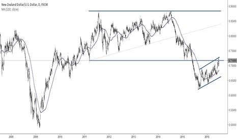 NZDUSD: NZDUSD Long-Term Chart