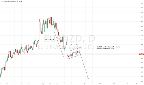 EURNZD: EURNZD - Short Opportunity Very Soon! 4 Hour to Weekly!