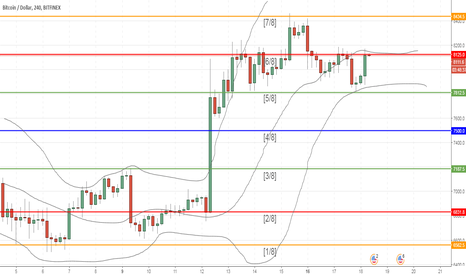 BTCUSD: Bitcoin: technical analysis