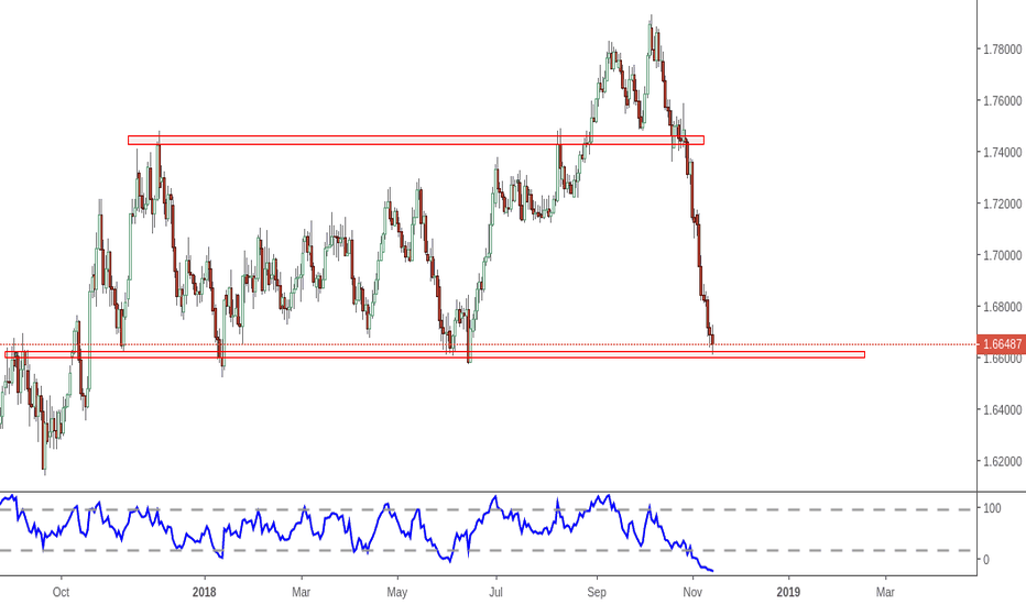 EURNZD: EN- near support on daily