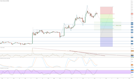 BTCUSD: abc correction