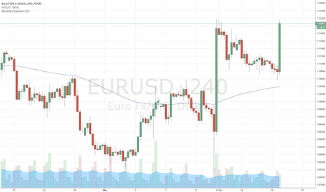 EURUSD: Draghi's negative rate's