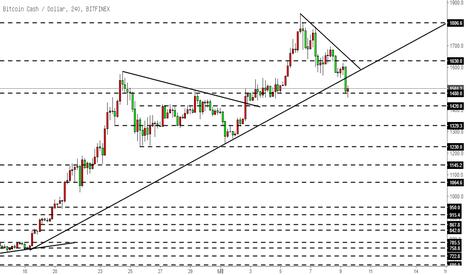 BCHUSD: 比特币现金BCH-跌破了上涨趋势线,但仍为上行走势