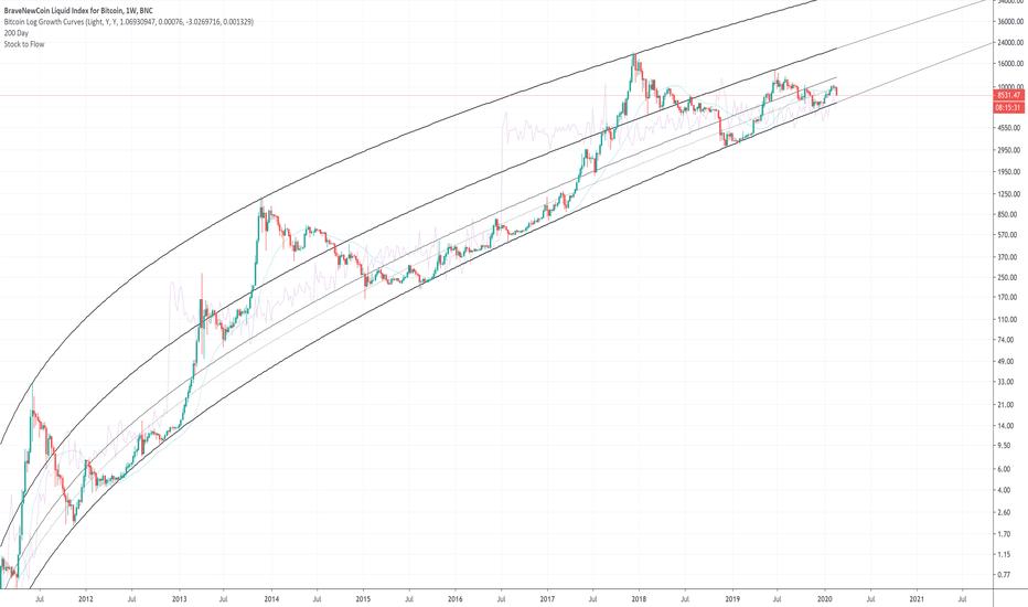 log bitcoin grafico tradingview