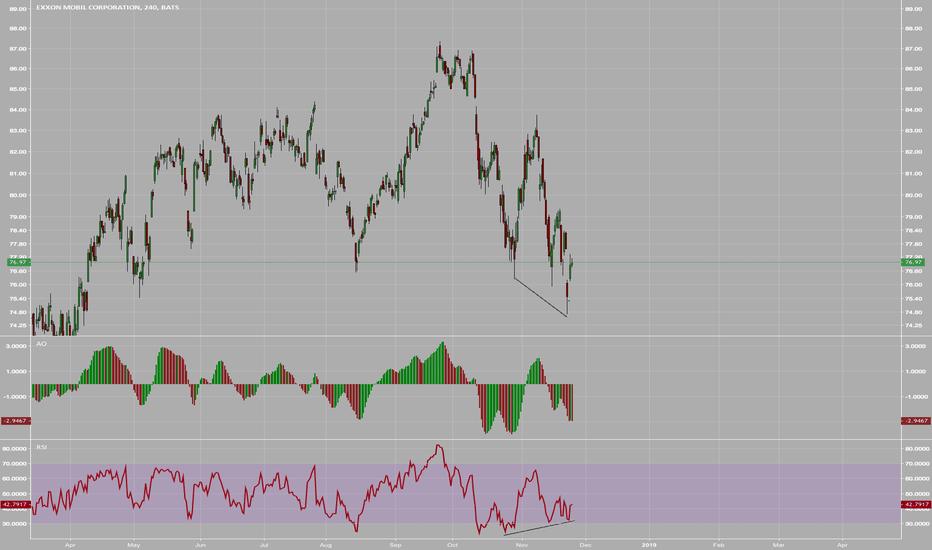 XOM: $XOM  | 4HR : Bullish Divergence