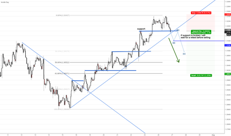USDCAD: waiting to see if USDCAD