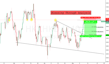 HKXHKD: Hangseng arround Strong Resistance