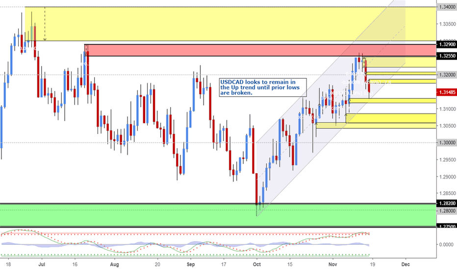 USDCAD: USDCAD A Bit More Weakness before Up Trend Continues - BUY