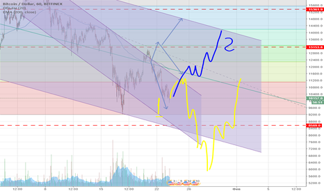 BTCUSD: USD\BTC Bear is win