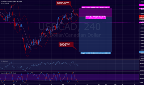 USDCAD: USD / CAD Short