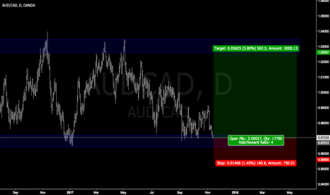 AUDCAD: AUDCAD easy trade