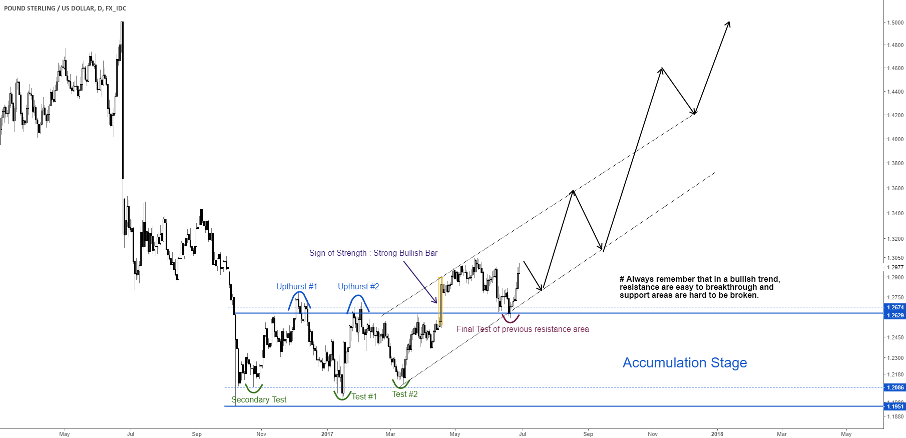 GBPUSD changing its TREND!