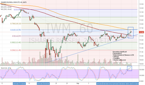 IWM: Upcoming IWM Convergence On The 1 Hour Chart