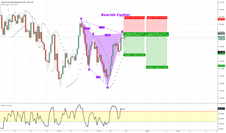 GBPJPY: GBPJPY - Bearish Cypher 4H