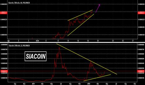 SCBTC: SCBTC 20% Profit Potential Short Term Ascending Triangle/Wedge