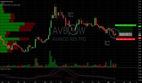 AVB: Morning Star Reversal Trade