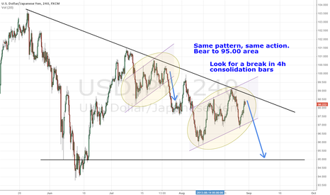 USDJPY: Another reason to short USDJPY